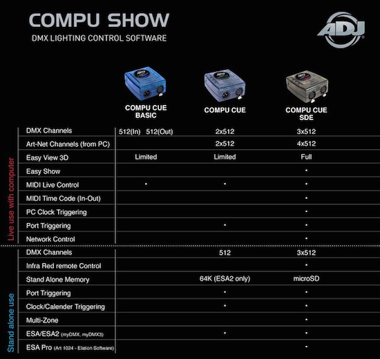 COMPU SDE PC DMX Control Software with 3 universes of DMX control plus 4  universes of Art-Net control